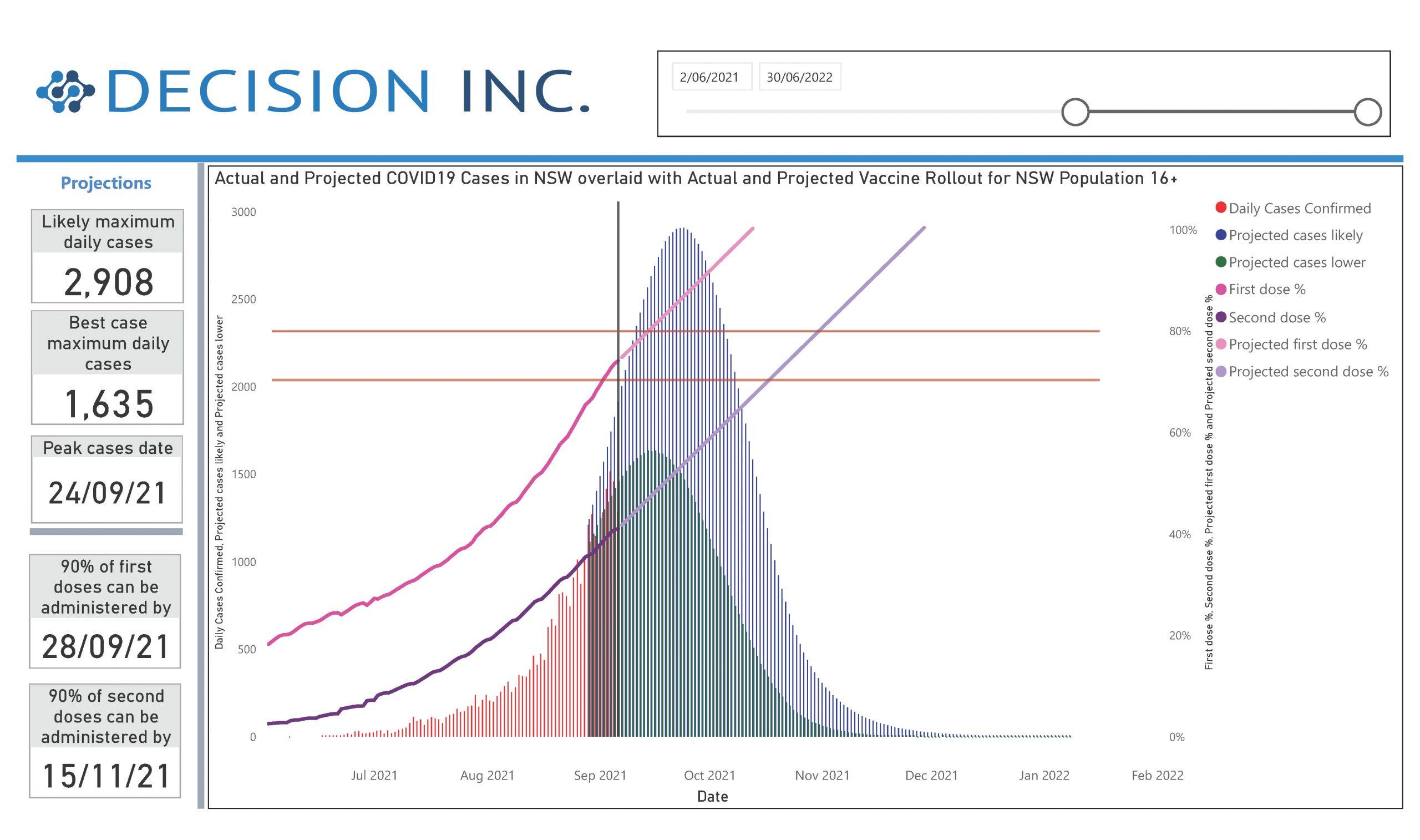 Analytics_Covid_Vaccination_Decision Inc_